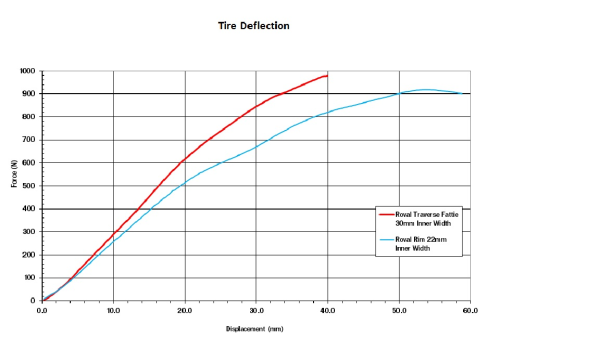 Specialized Roval Traverse Fattie Tire Deflection Graph