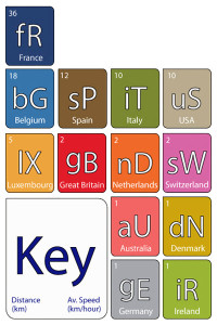 On_a_Sixpence_le_tour_de_france_periodic_table_of_champions_legend