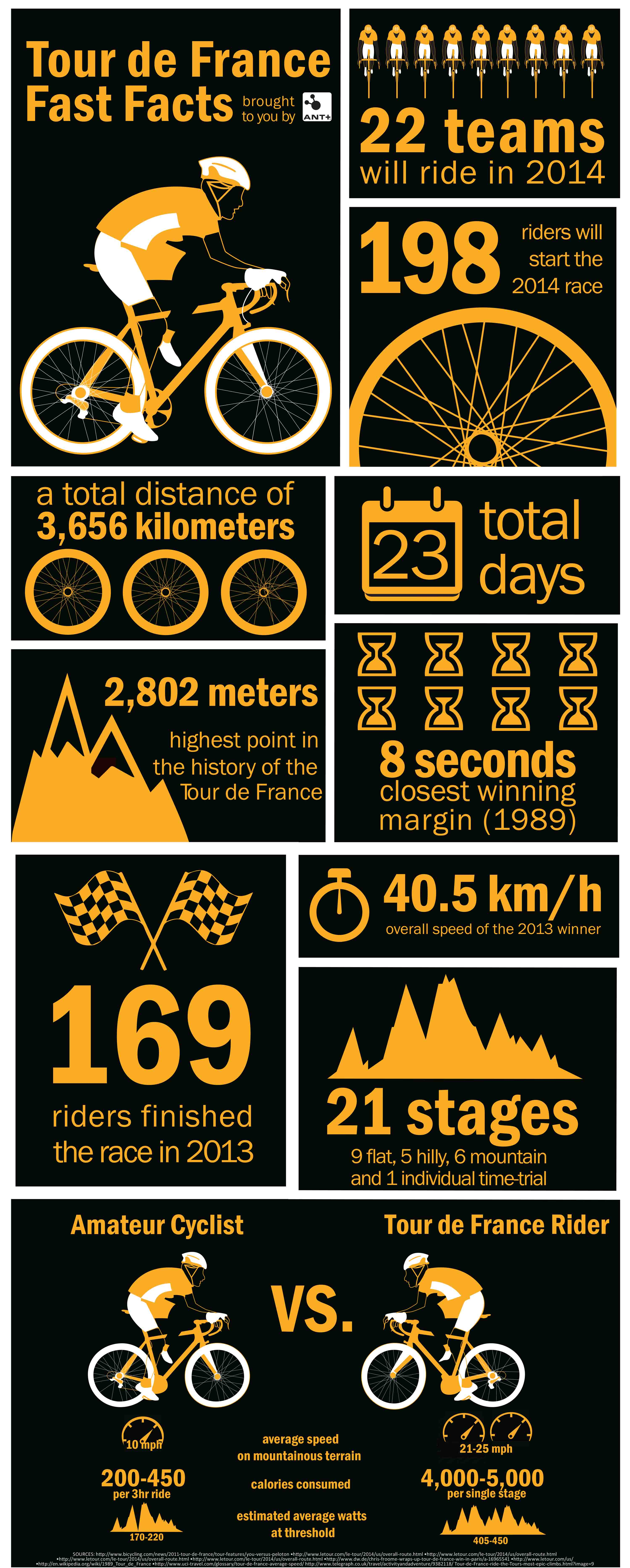 The Tour de France 2014 Facts