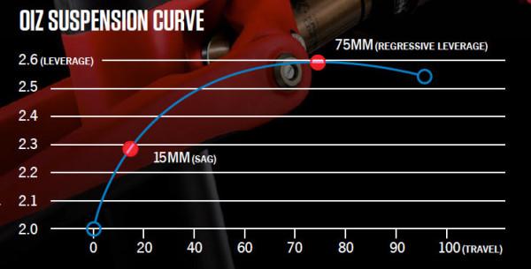 2015-orbea-oiz-xc-mtb-suspension-leverage-ratio-curve