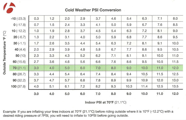 Winter Tire Conversion Chart >> Tire Pressure and the Cold: Bontrager's PSI Conversion Chart Will Keep You Inflated This Winter ...