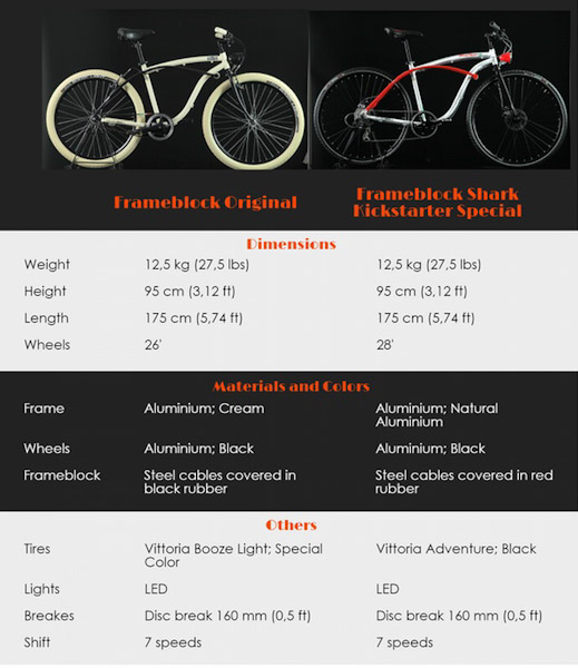 Milanobike Introduces Frameblock The City Bike With An