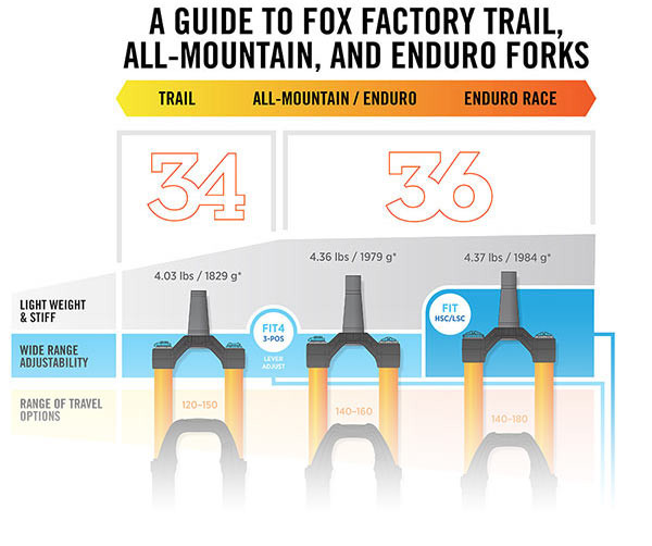 Infographic Fox Factory Trail Am Enduro Forks Feature Guide Bikerumor