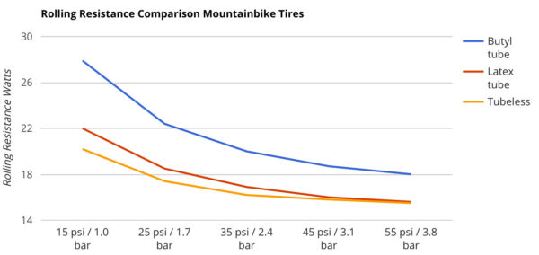Bicycle-Rolling-Resistance_tube-vs-tubeless_results