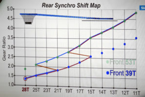 Shimnao_Dura-Ace-R9100_road-component-group_Sychro-Shifting_downshifts