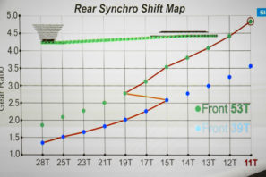Shimnao_Dura-Ace-R9100_road-component-group_Sychro-Shifting_upshifts