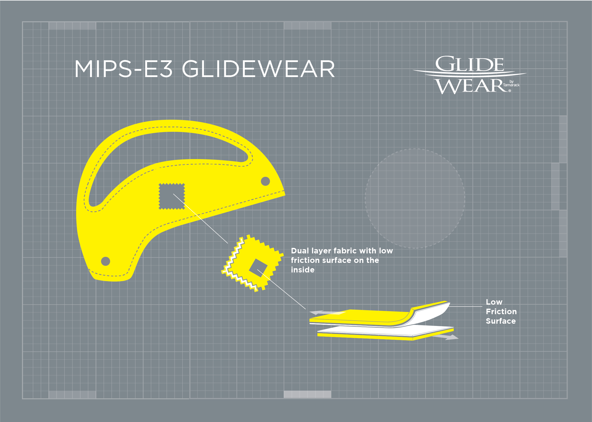 MIPS F2 and E3 tech add new layers of safety to full face helmets