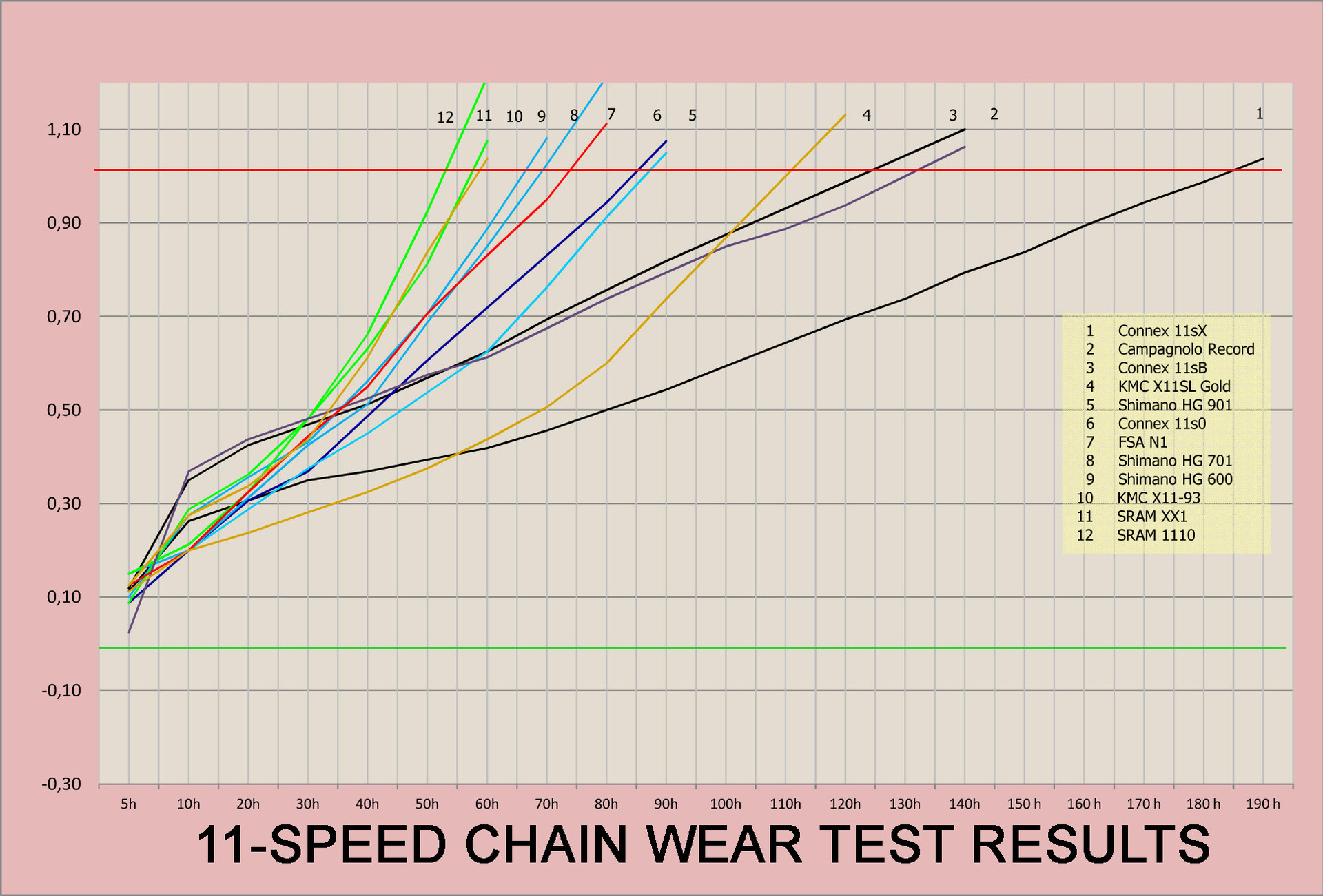 [Obrazek: Wippermann-connex-chain-11-speed-wear-test-results.jpg]