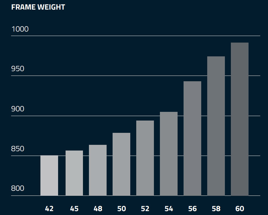 2018 Colnago C64 frame weight chart