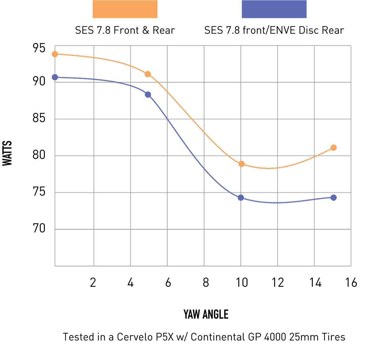 The new ENVE SES Disc wheel is tubeless compatible, light, and for rim or disc brakes