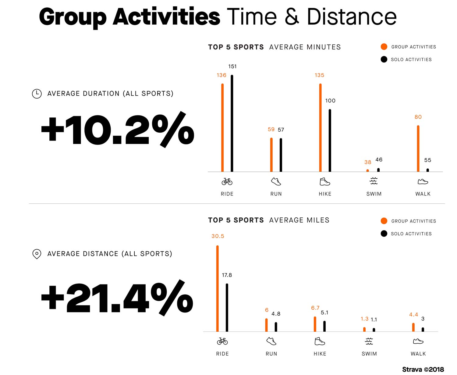2018 Strava Year in Sport, a look back at the data collected, year in review activity summary