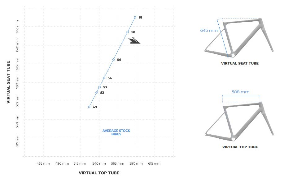Exept custom carbon monocoque road bikes and how they differ from stock bike sizes