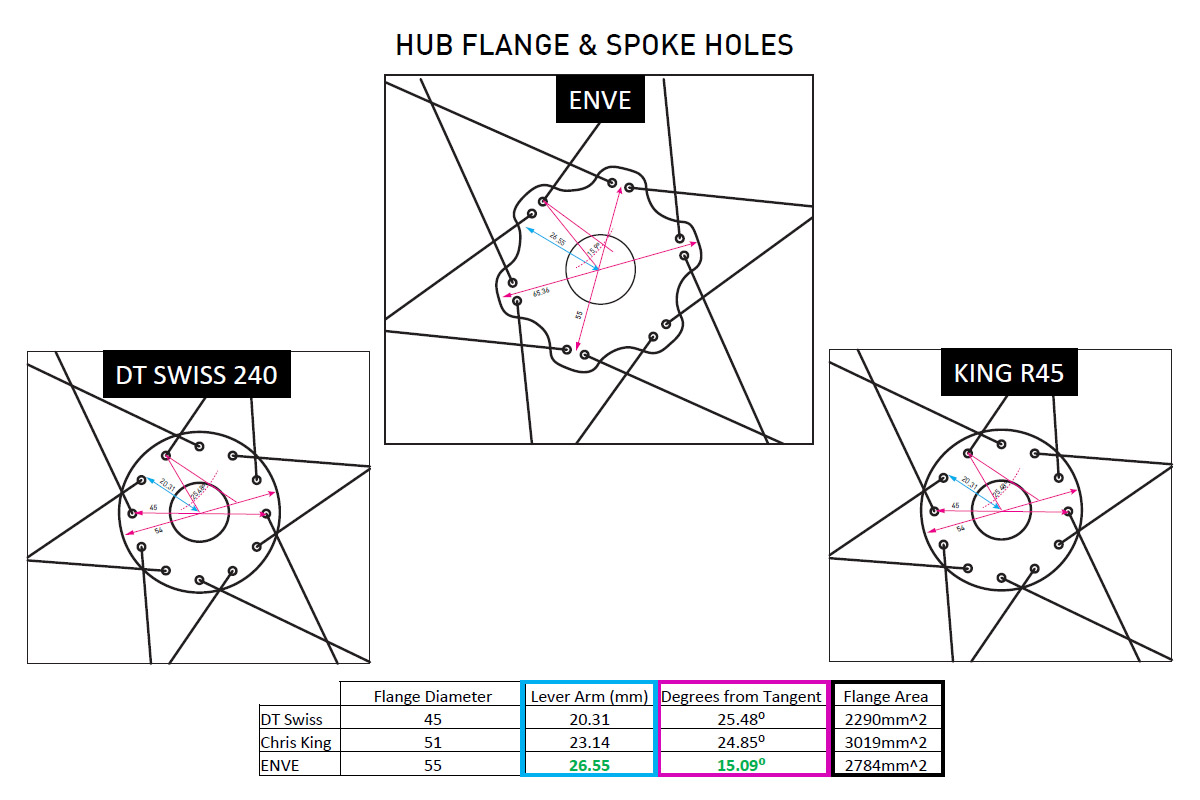 ENVE aluminum road hub flanges and spoke angle compare to DT and King