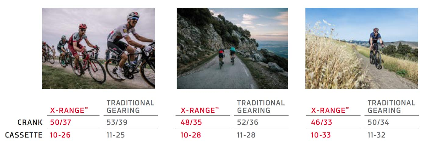 what are the new chainring sizes and gear combos for sram red