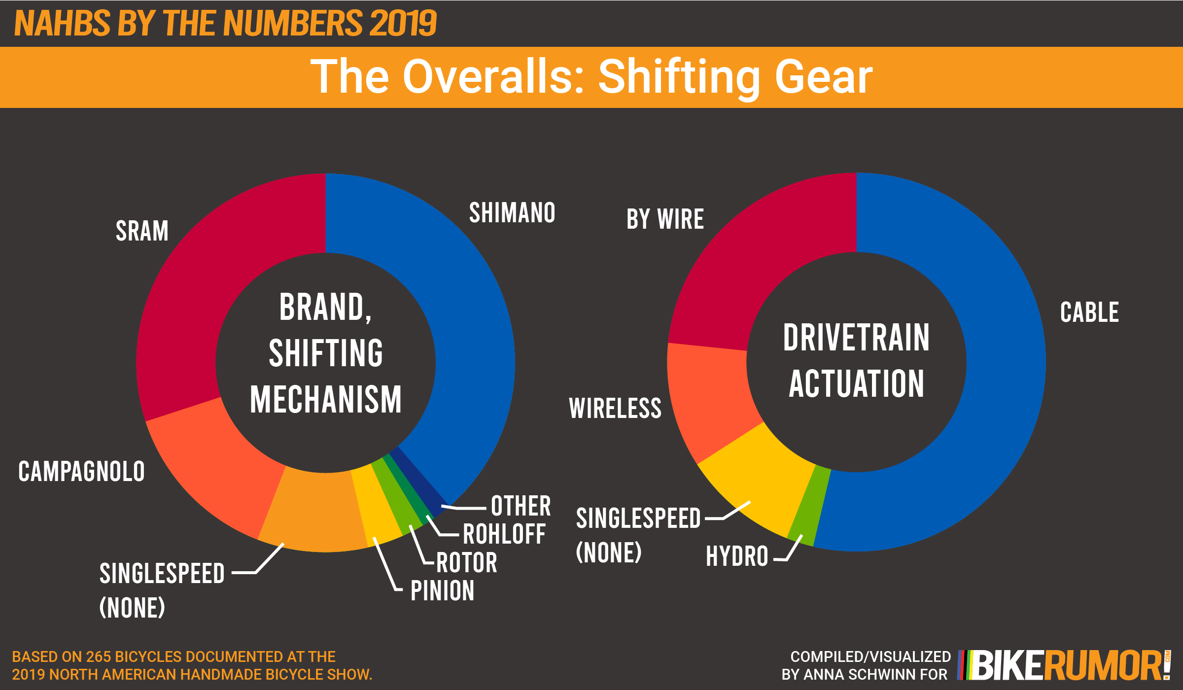 NAHBS By The Numbers 2019, The Overalls, Shifting Gear