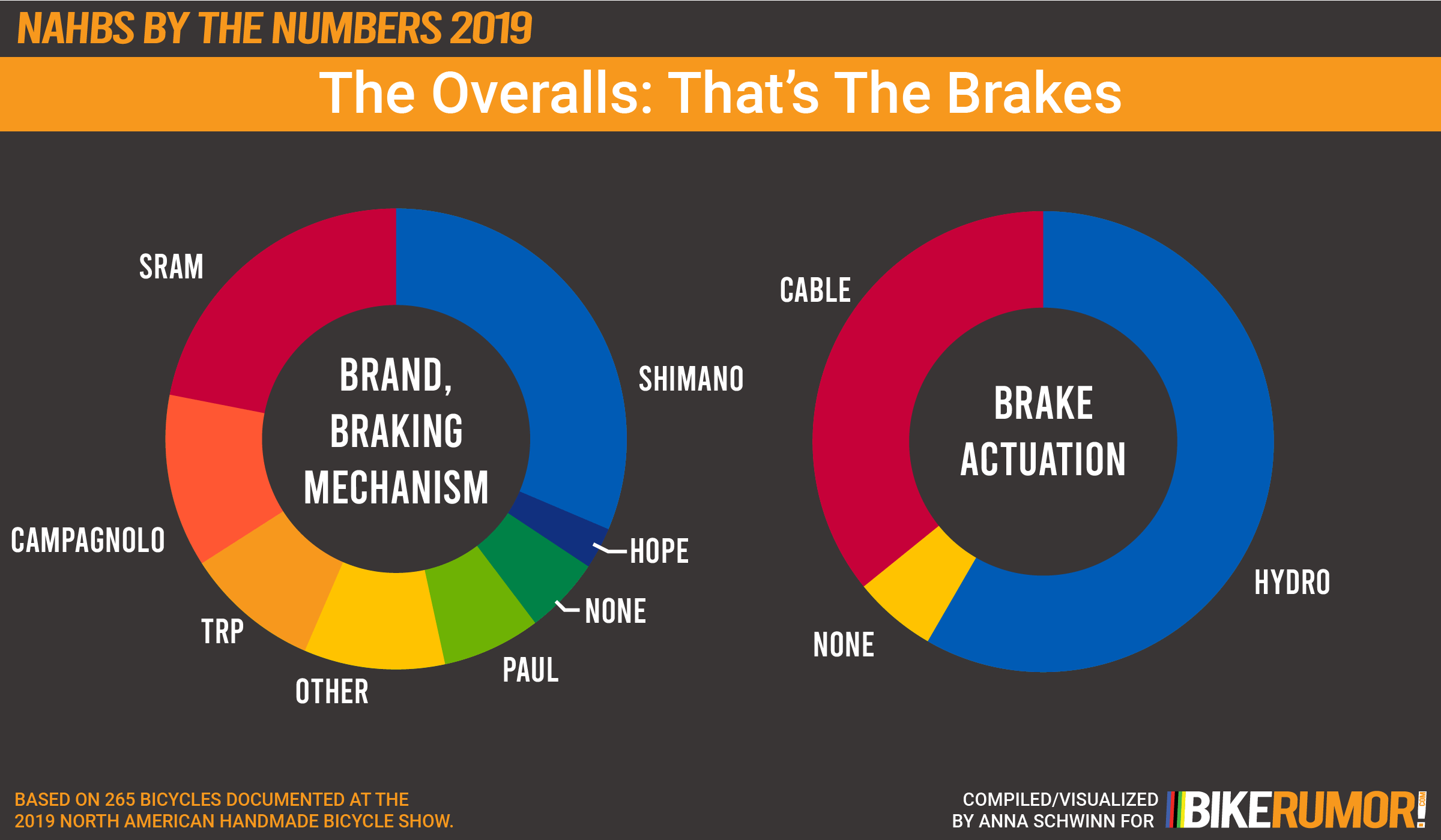 NAHBS By The Numbers 2019, The Overalls, Brakes