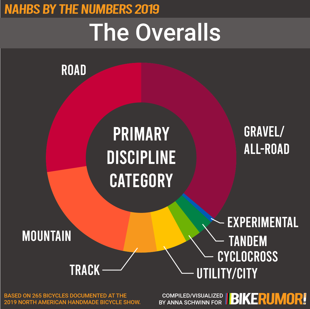 NAHBS by the Numbers 2019, Analysis by Discipline Category, overview