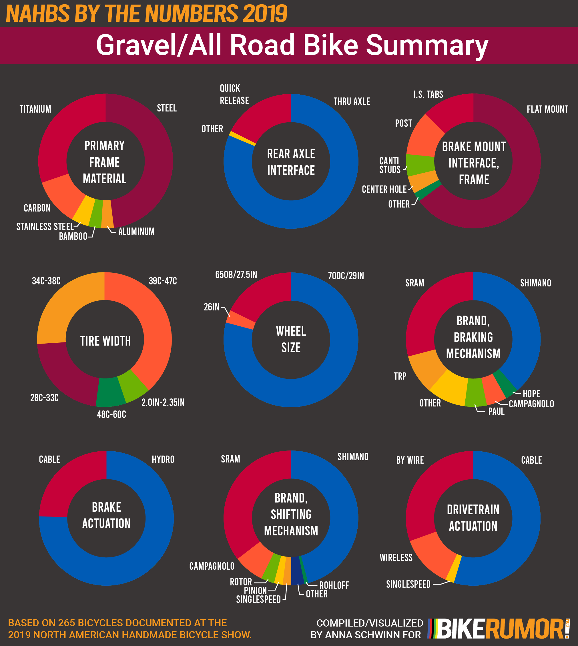 NAHBS by the Numbers 2019, Analysis by Discipline Category, Gravel and All-Road Summary