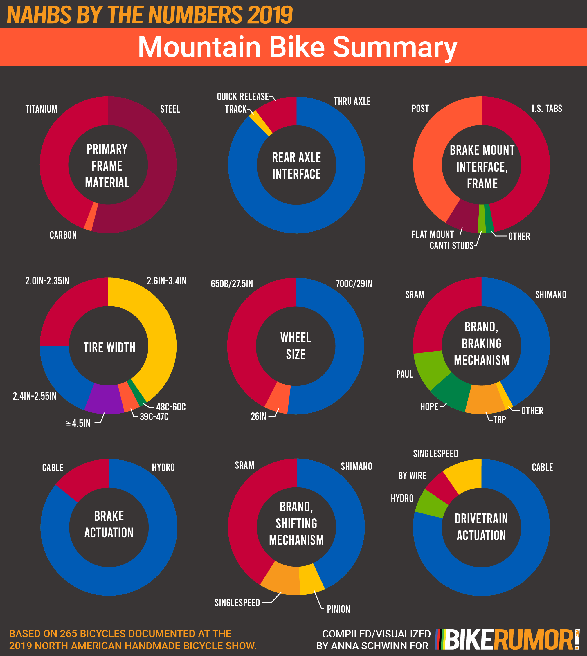 NAHBS by the Numbers 2019, Mountain Summary