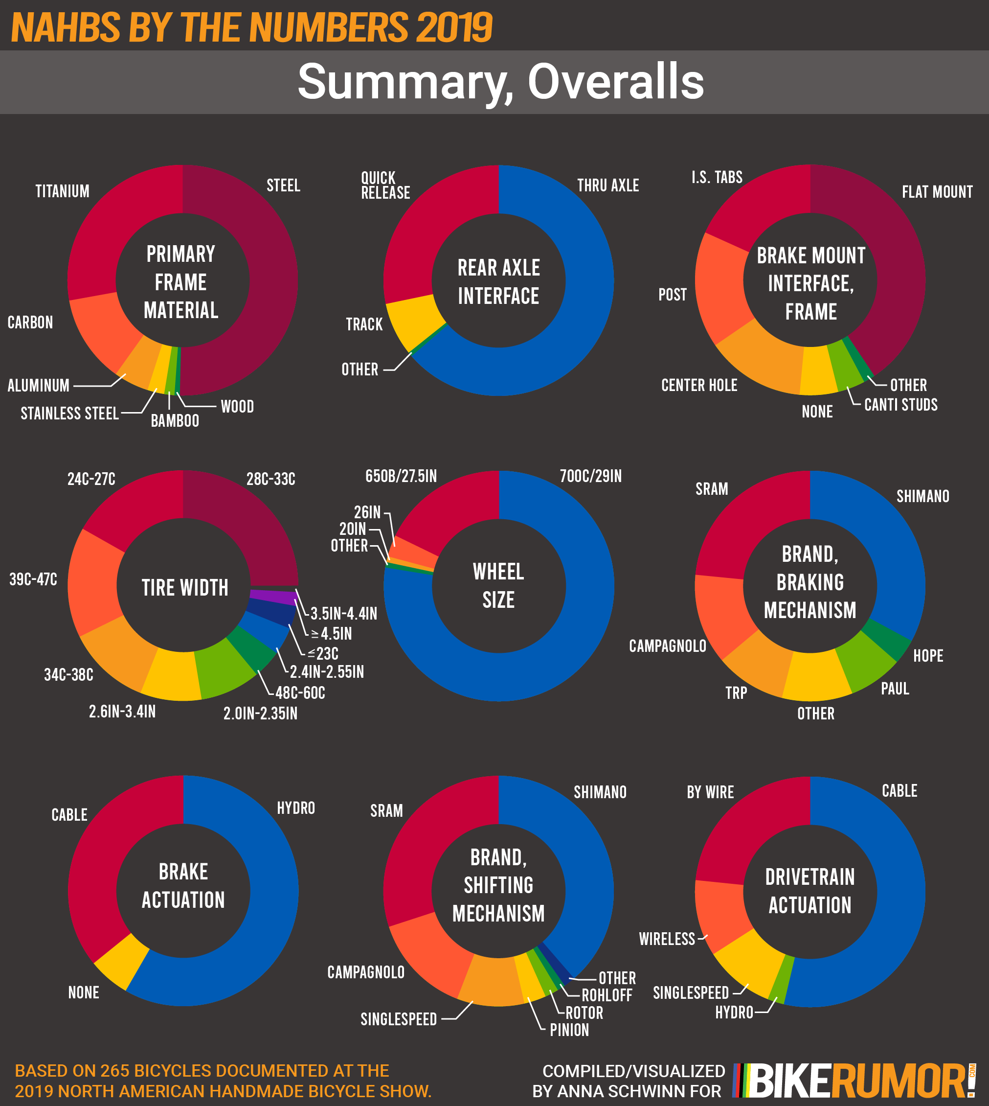NAHBS by the Numbers 2019, Analysis by Discipline Category, Overall Summary