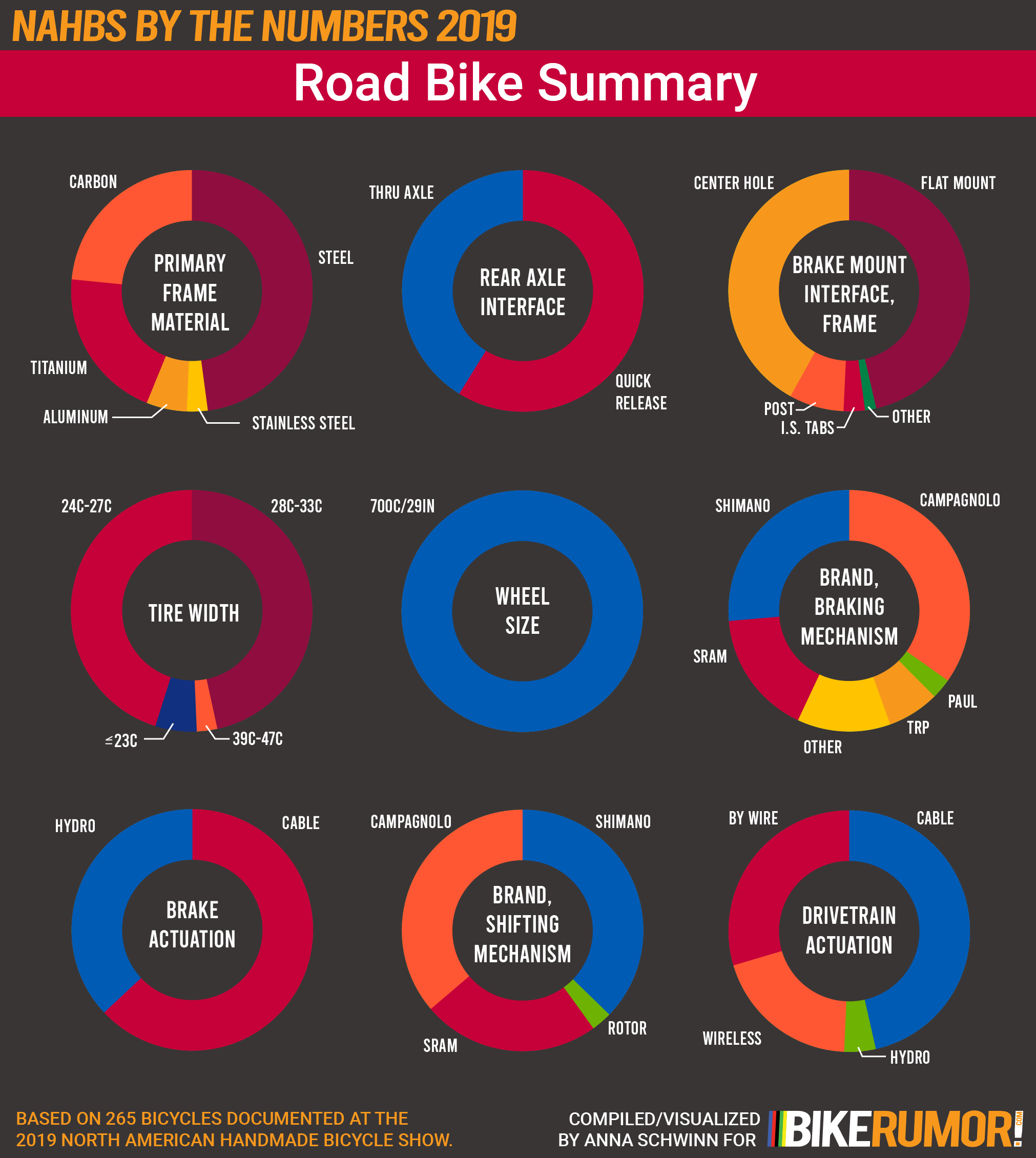 NAHBS by the Numbers 2019, Analysis by Discipline Category, Road Bike Summary