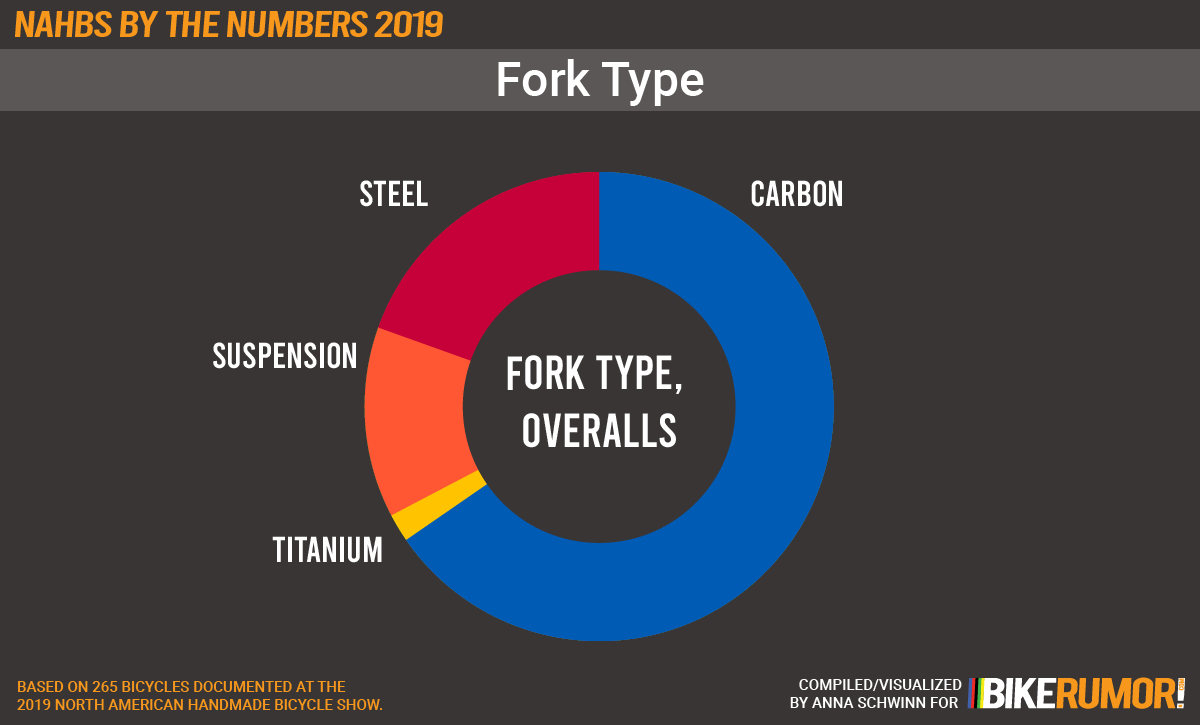 NAHBS by the NUMBERS 2019, fork types