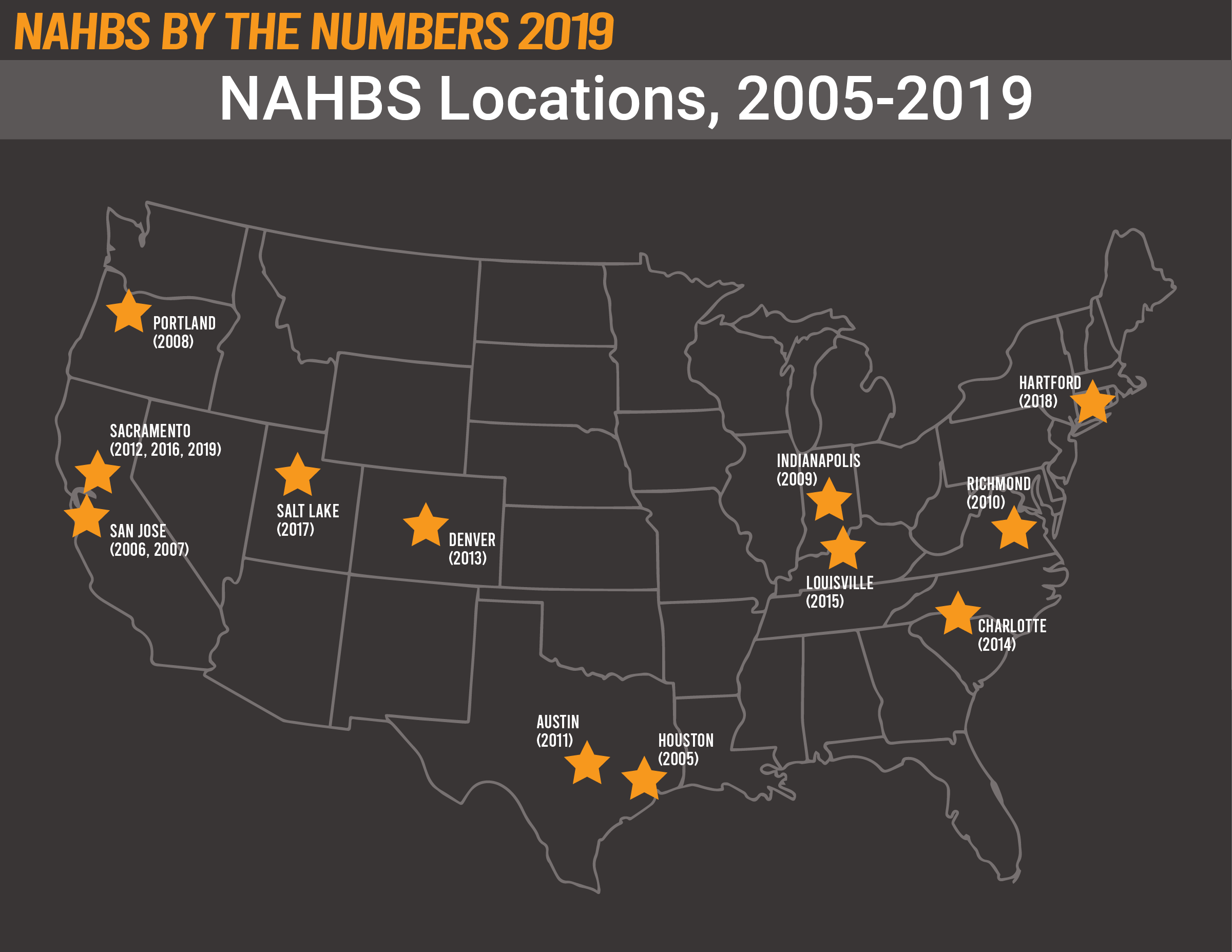 NAHBS by the NUMBERS 2019, NAHBS locations