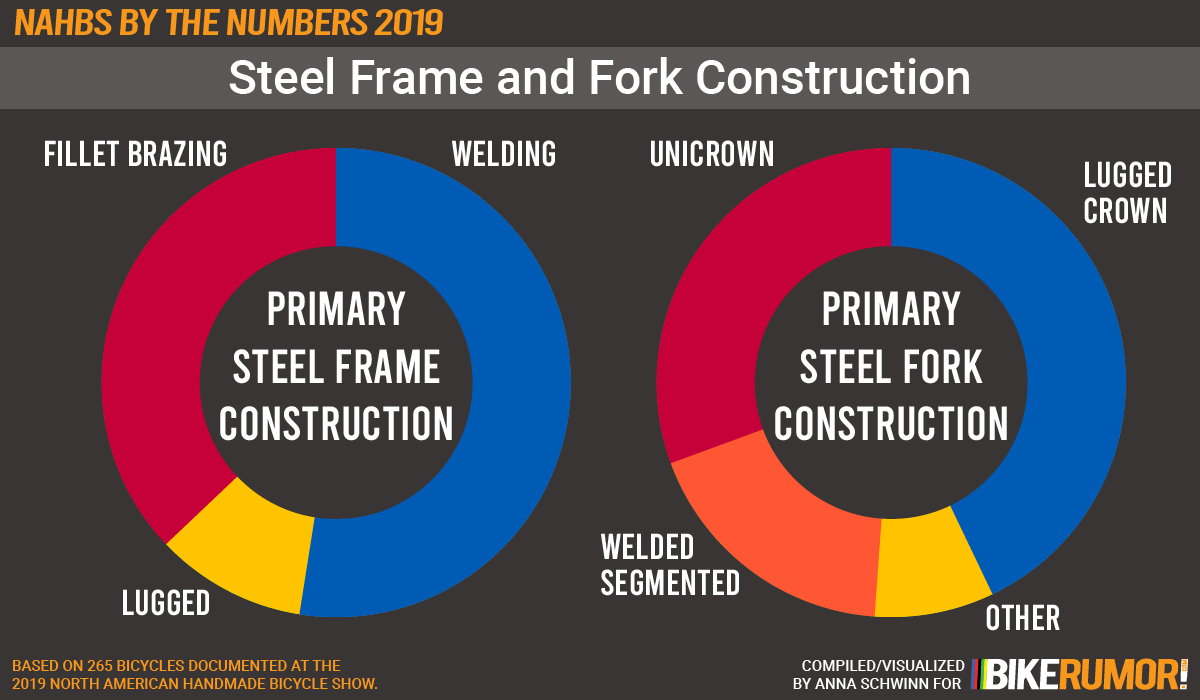 NAHBS by the NUMBERS 2019, steel frame and fork construction