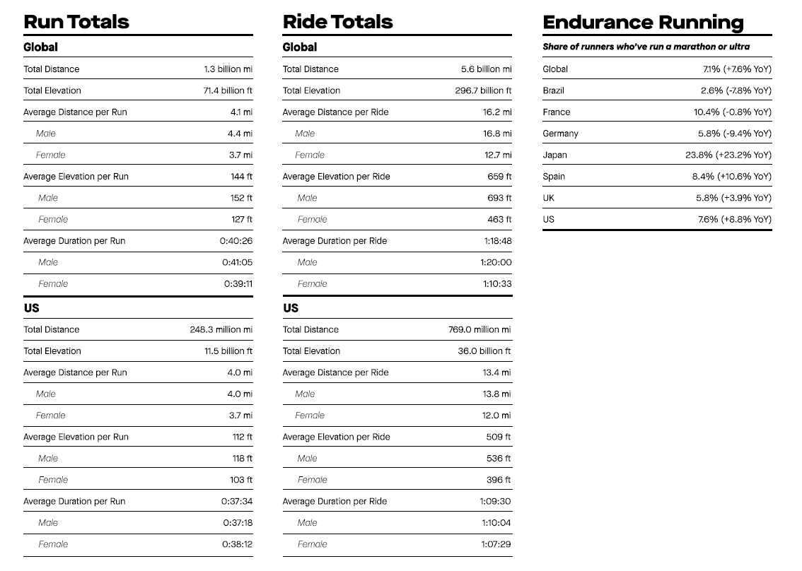 Strava 2019 Year in Sport report provides highlights athlete habits, popular gear, and more