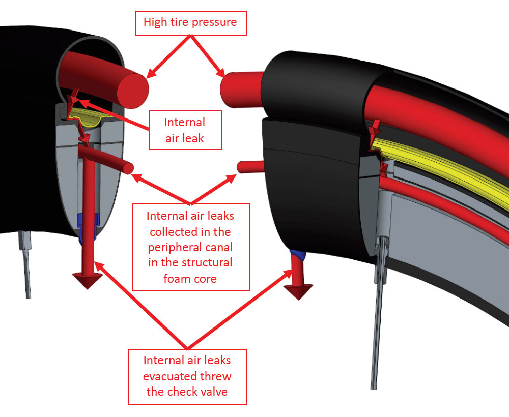how does corima tubeless ready design work
