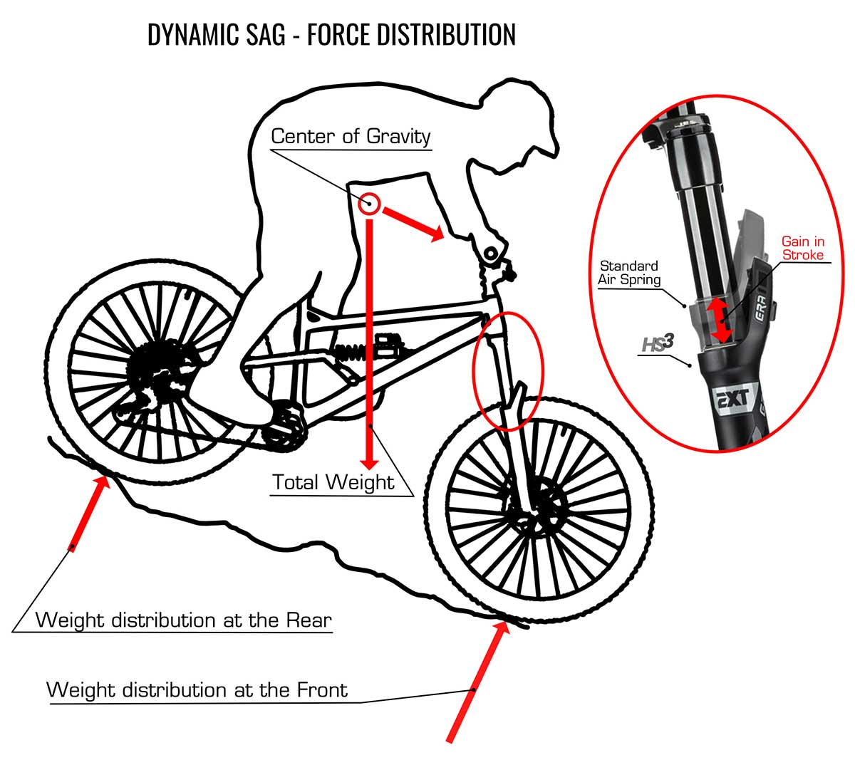 extreme shox explain fork mid stroke support dynamic sag