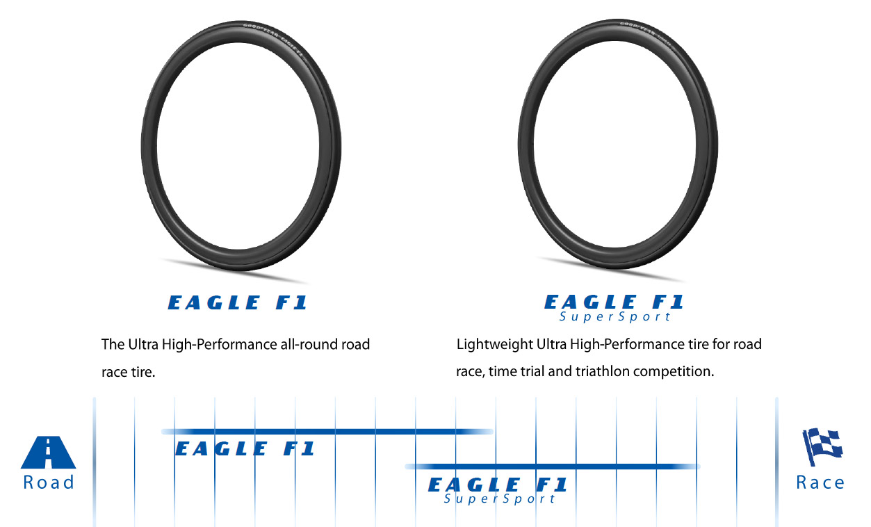 Goodyear Eagle F1 Tubeless Complete road tire use