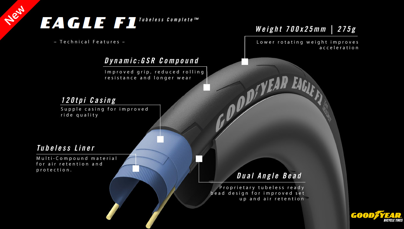 Goodyear Eagle F1 Tubeless Complete road tire tech