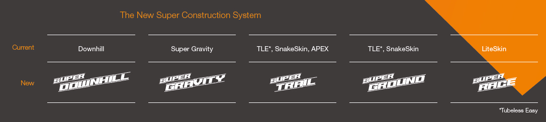 Schwalbe The Decade of Super tire naming chart