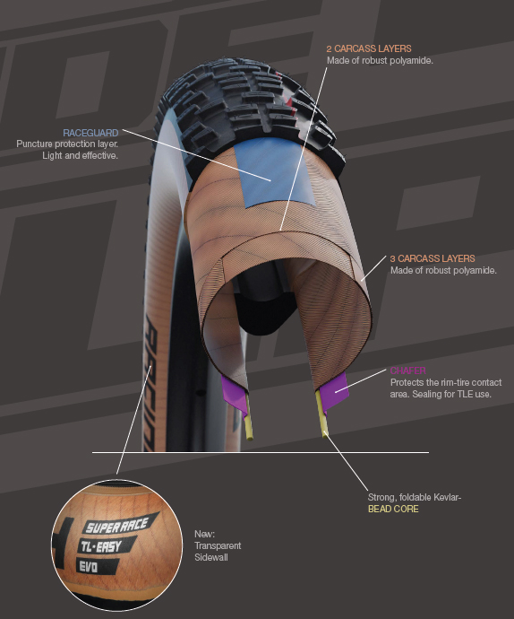 Schwalbe The Decade of Super Race construction