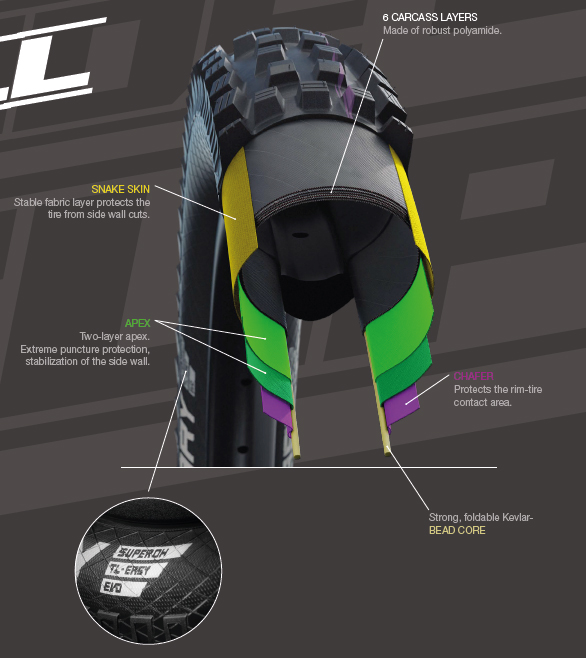 Schwalbe The Decade of Super DH construction