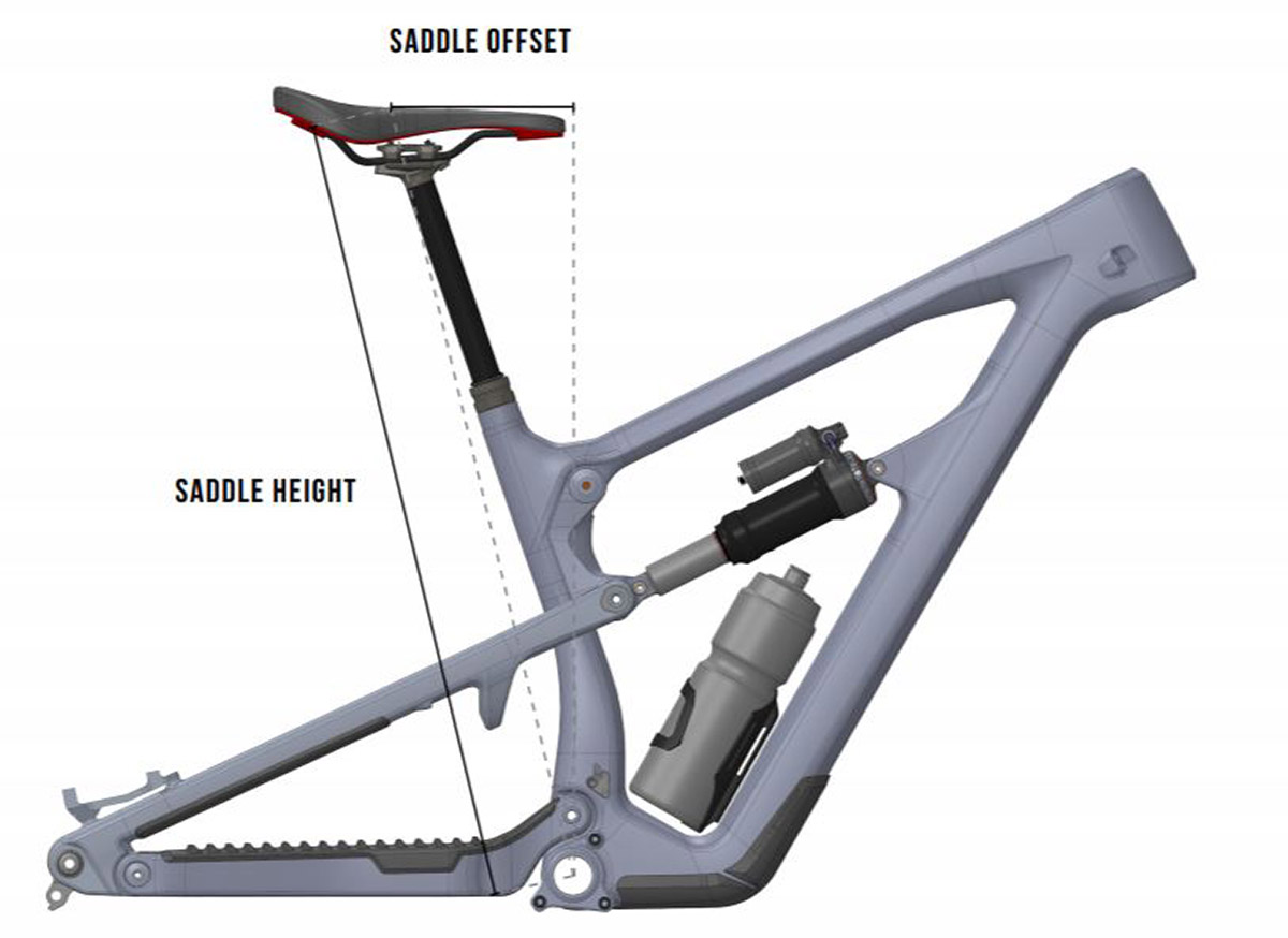 nukeproof add saddle offset measurements to geometry chart 2021