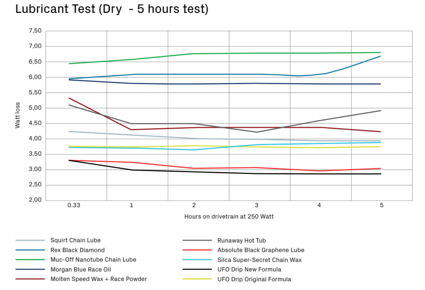 ceramic speed ufo drip lube friction comparison chart to other top bicycle chain lubes