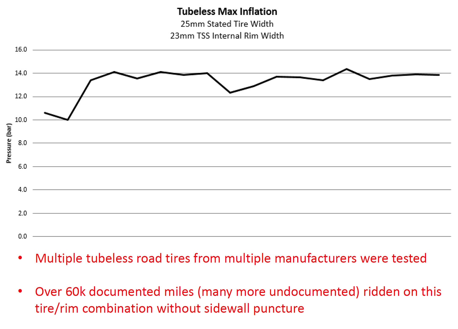 tire blowoff pressure chart showing burst pressure when tires are blown off of rims