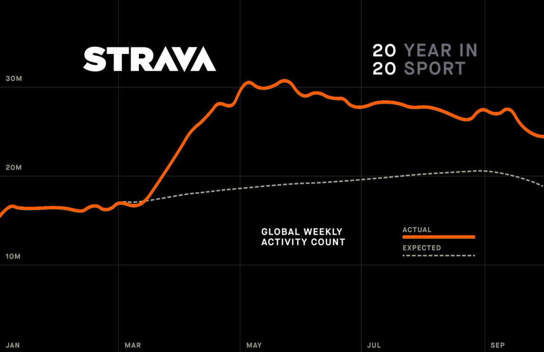 2020 Strava Year in Sport data uncovers active lifestyle in a pandemic