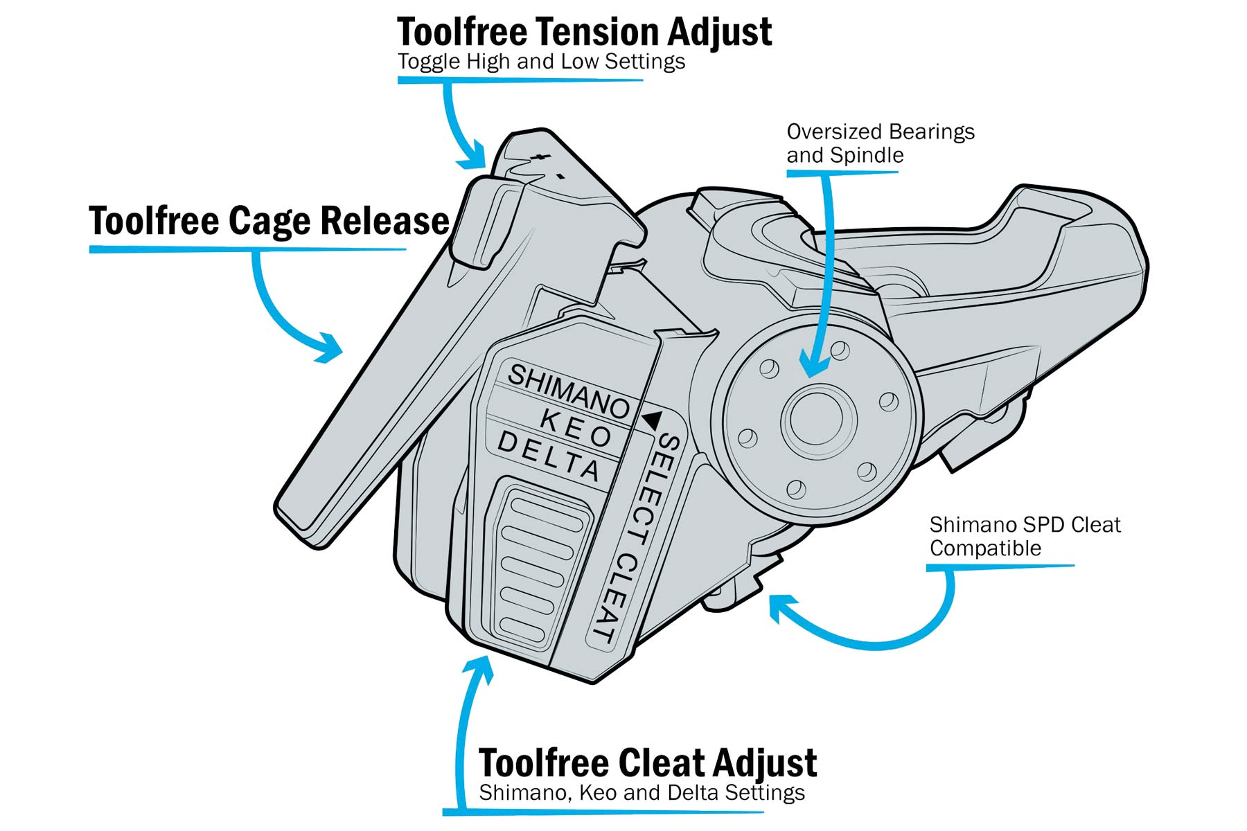 Fit5 universal Indoor Cycle Pedals; Look Delta or Keo, Shimano SPD-SL or SPD, toe-clip compatibility,tech details