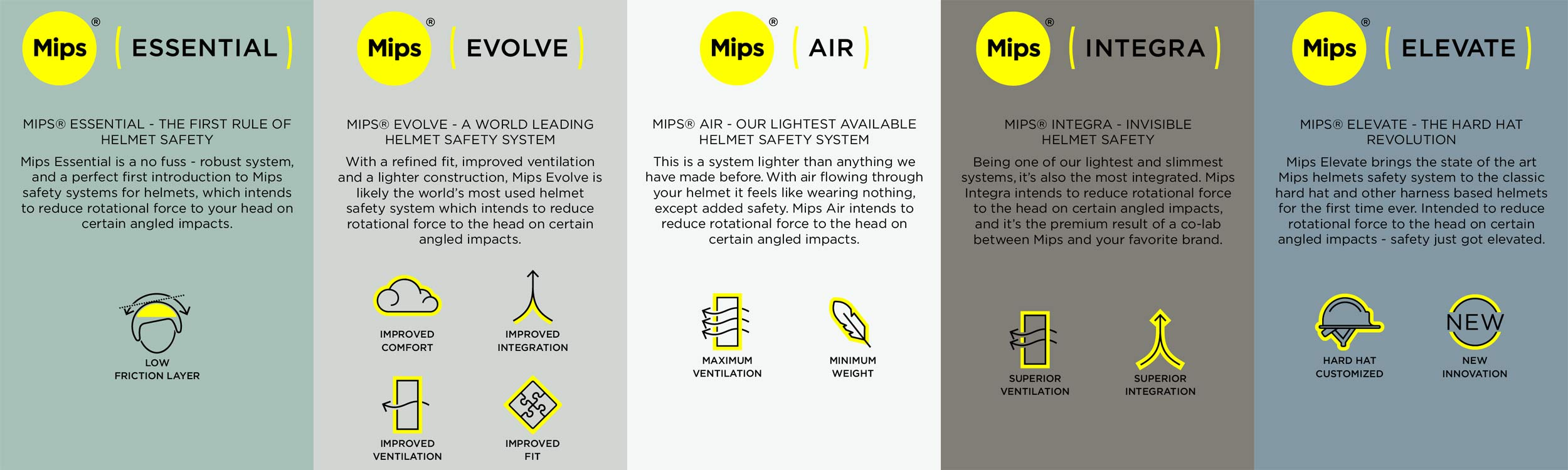 MIPS Essential Evolve Air Integra Elevate helmet protection renaming, rotation-reduction, safer helmets