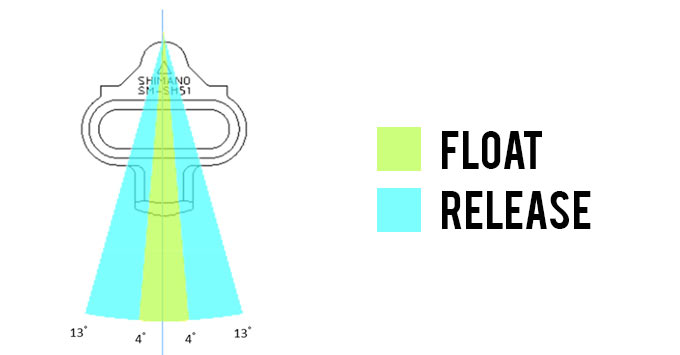 clipless pedal float versus release angle diagram for shimano